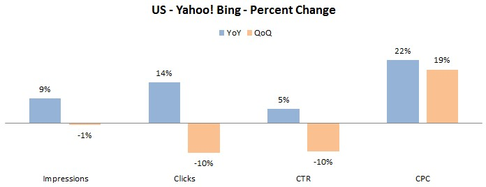 Q2 Findings Indicate a Growth in Global Paid Search Activity image US YahooBing Metric Changes Q2 Benchmark
