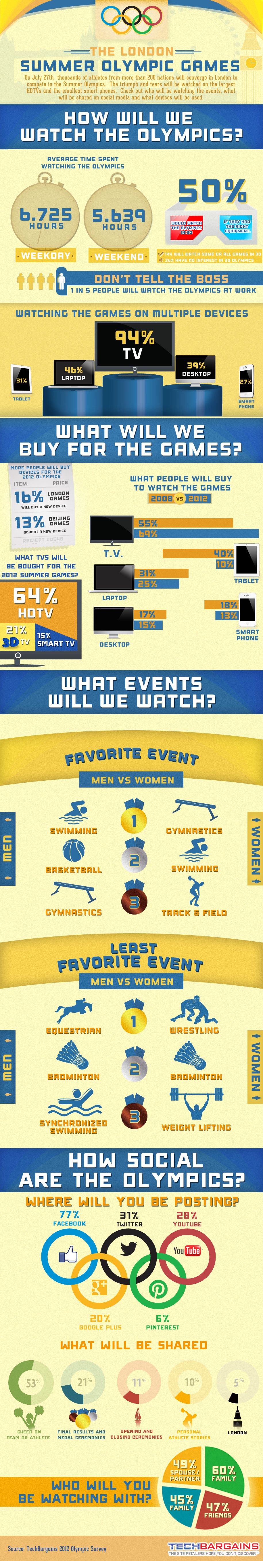 Social Media And The Olympics Infographics image olympics infographic final with source1
