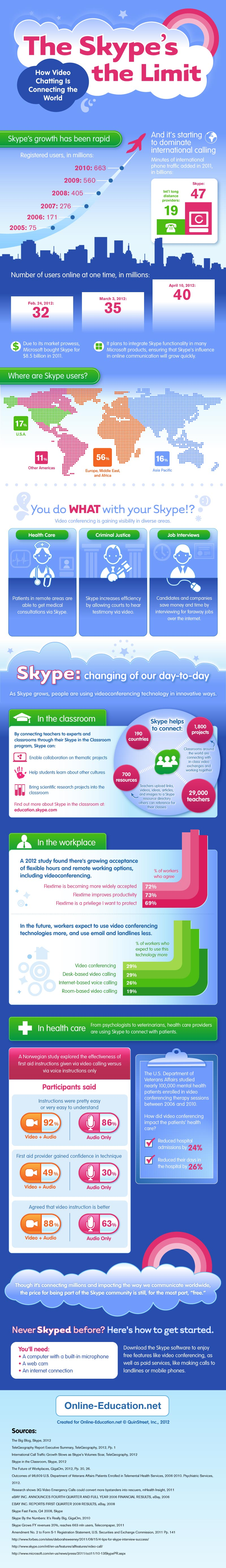 The Skypes the Limit: How Video Chatting is Connecting the World [Infographic] image super skype1