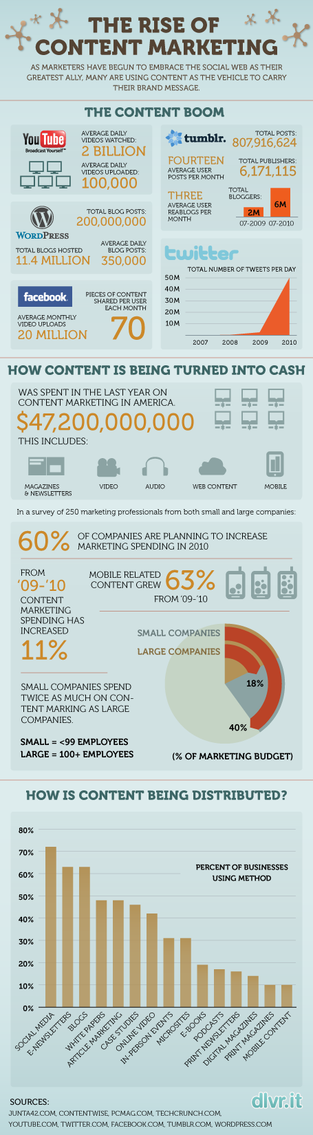 Content Marketing Infographic1.png.scaled5001 How to Generate Business through Content Marketing