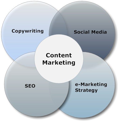 Content marketing social media copywriting How to Increase Backlinks and Customer Loyalty through Content Marketing