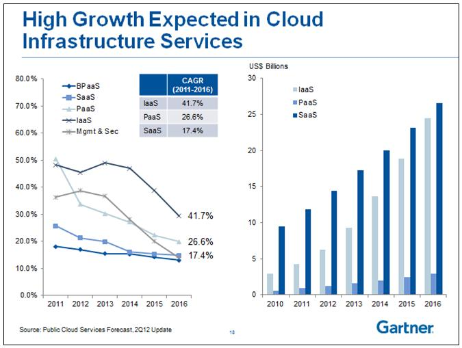 Gartner Releases Their Hype Cycle for Cloud Computing, 2012 image high growth expected in cloud infrastructrue services