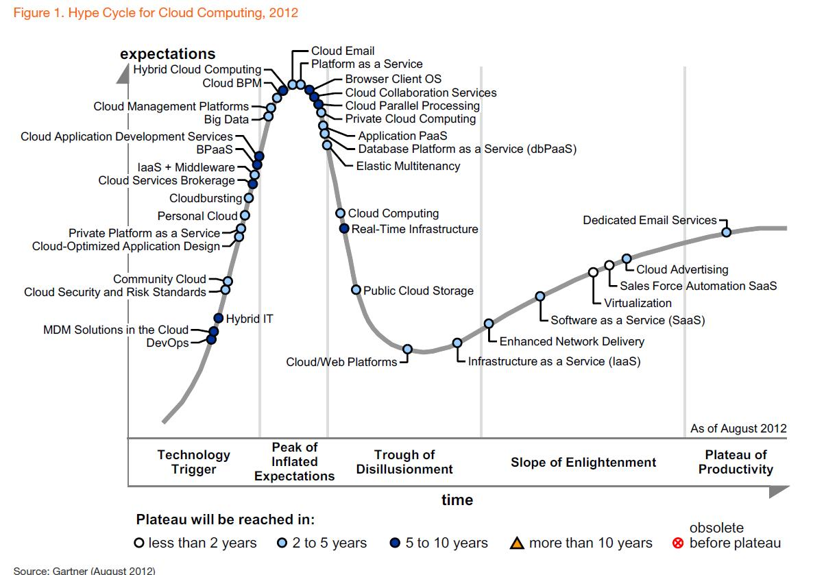 Gartner Releases Their Hype Cycle for Cloud Computing, 2012 image hype cycle for cloud computing 201211