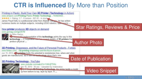 Rand Fishkin on the Irrational Biases of SEO image CTR resized 600