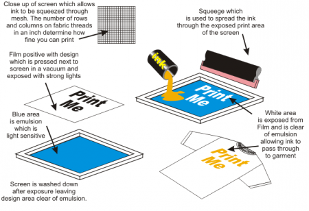 The Differences Between Digital And Screen Printing Business 2