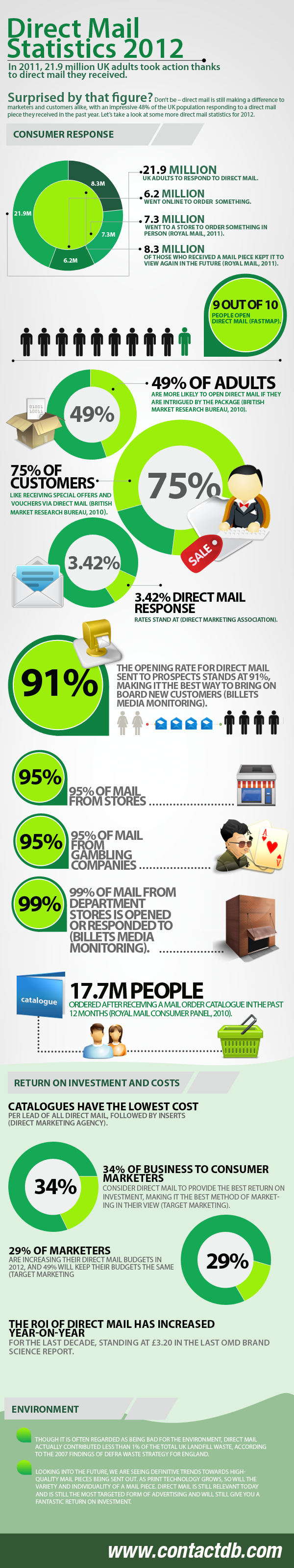 Lead Generation Infographic Means of Lead Generation