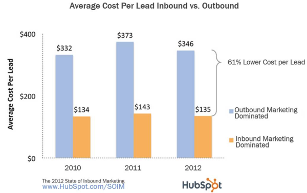inbound marketing strategy is cheaper