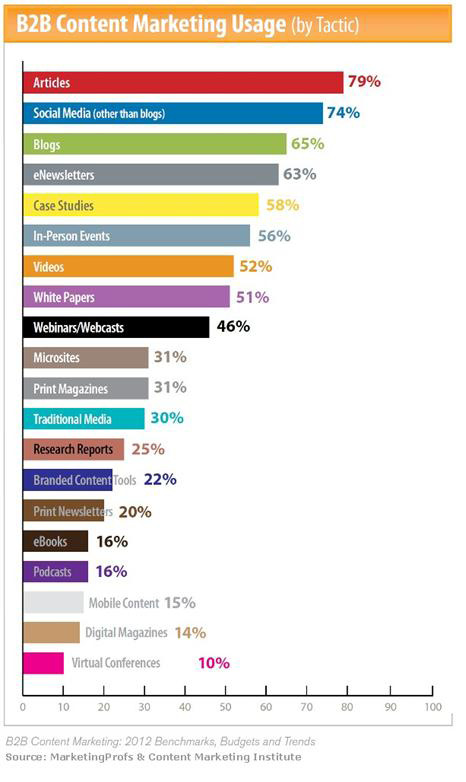 Important Charts to Consider When Planning Your Marketing Budget in 2013  image 2rf7fcw4