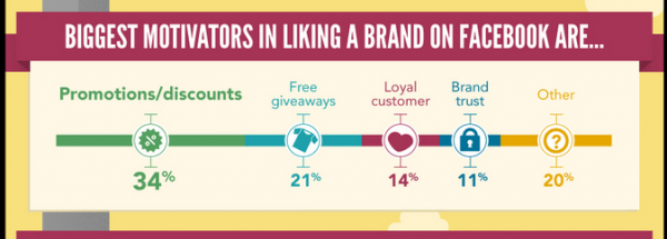 Consumers To Brands: Give Us Something And Well Like You On Facebook image Capture1 600x215
