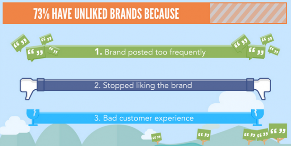 Consumers To Brands: Give Us Something And Well Like You On Facebook image Capture4 600x301