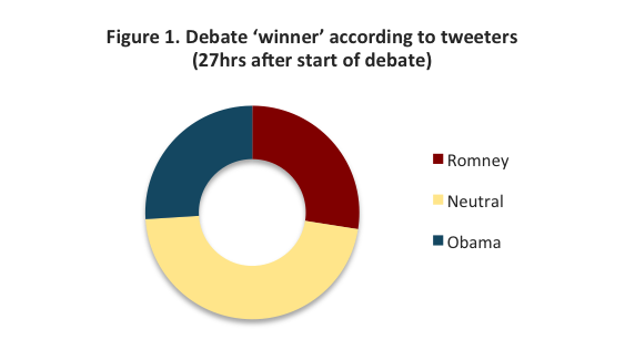 Tweeters Show A Tighter Presidential Debate Than Mainstream Media Views image Figure 1