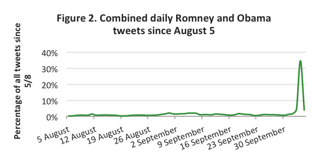 Tweeters Show A Tighter Presidential Debate Than Mainstream Media Views image Figure 2