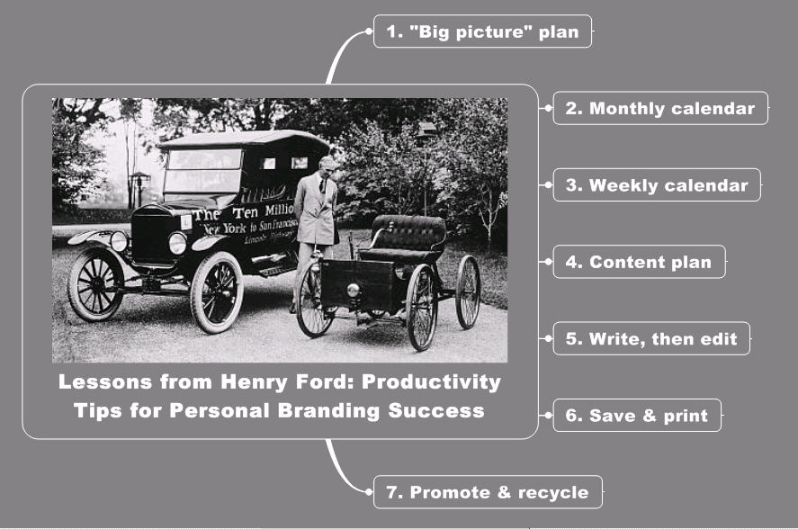 Learning from Henry Ford: Productivity Tips for Personal Branding image Henry Ford 7 Productivity Tips mind map