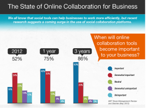Recession Drives 75% of Businesses to Use Online Collaboration Tools image State of Online Collaboration 2012 300x222