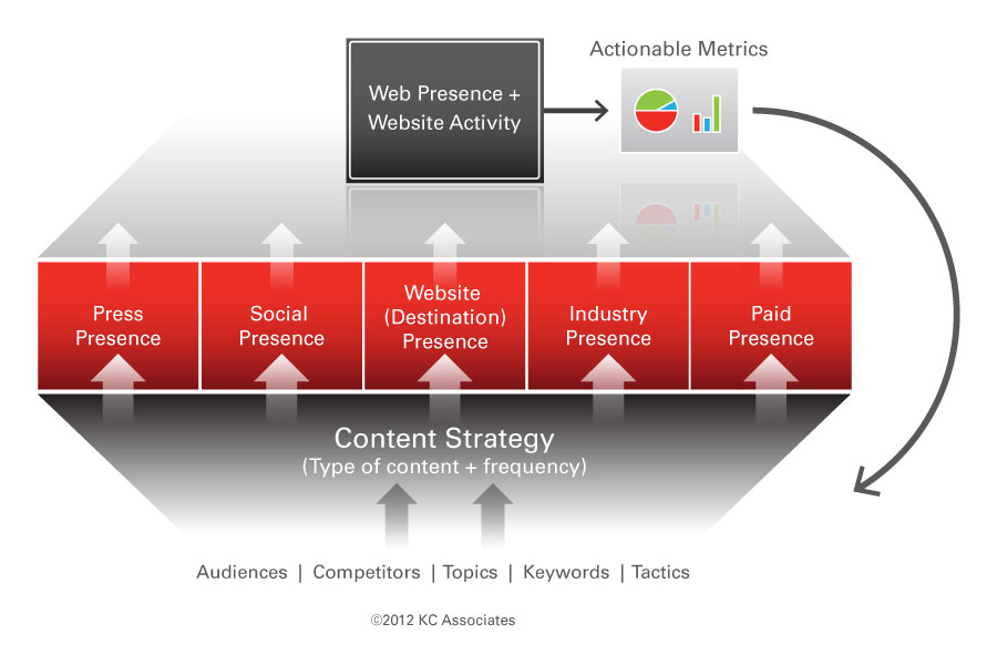 Maximize Your Online Visibility: The Web Presence Optimization (WPO) Framework image wpo diagram lrg
