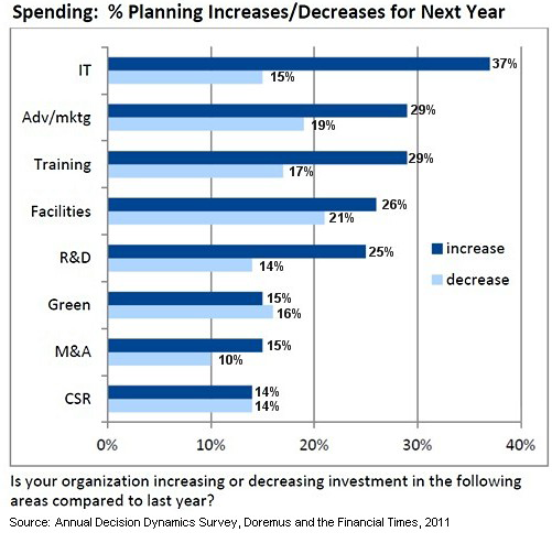 Important Charts to Consider When Planning Your Marketing Budget in 2013  image x52lvk6