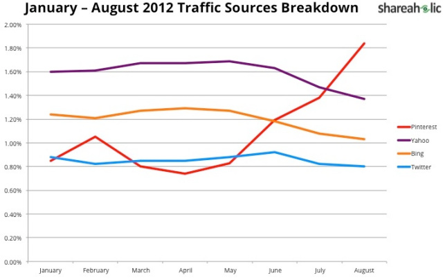 Pinterest for Business: Time to Take Another Look? image 4 largest traffic