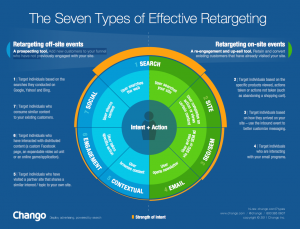 Retargeting Secrets: The 7 Types of Effective Retargeting image 7 types effective retargeting chango 300x229