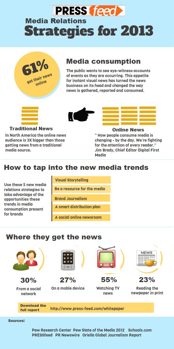 5 Media Relations Strategies that Help Get Your Brand Story Published image 8232460872 c526afcdf9 o