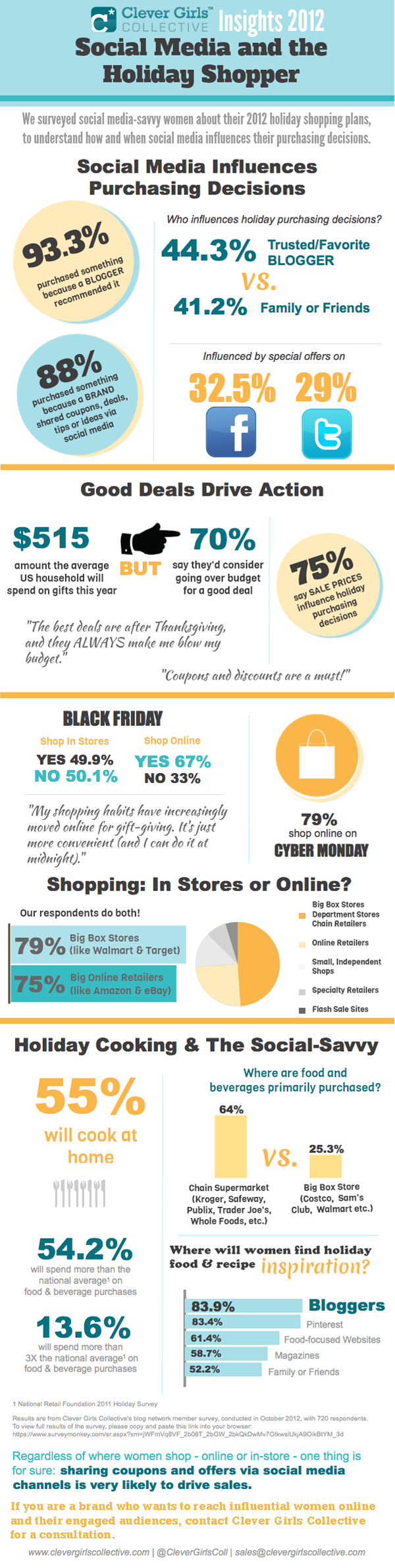 Social Media and the Female Holiday Shopper (Infographic) image Clever Girls Collective 2012 Holiday Shopping INFOGRAPHIC