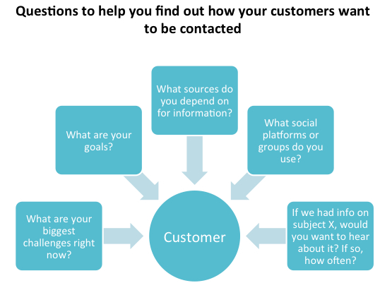 How Customers Want to Be Contacted: Debunking Common Marketing Myths   Part 3 of 4 image RevenueJournal Diagram Debunking3