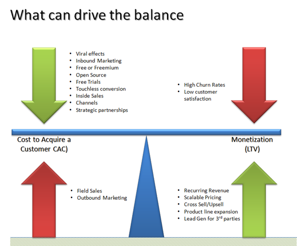 SaaS Metrics: The Ultimate Guide to Building a Business image balance