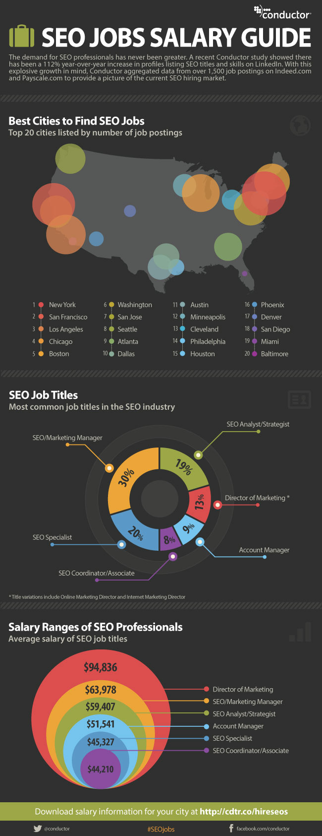 seo-jobs-infographic