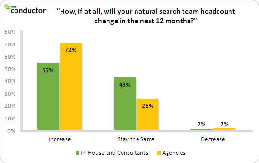 How Agency SEO Practice Differs from In House SEOs/Consultants [Data] image seos increase headcounts in 2013