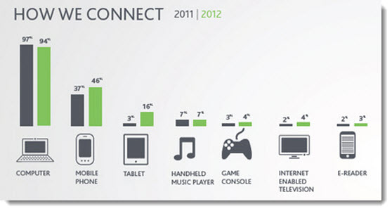 10 Insights into the State of Social Media in 2012 image How we connect to social media