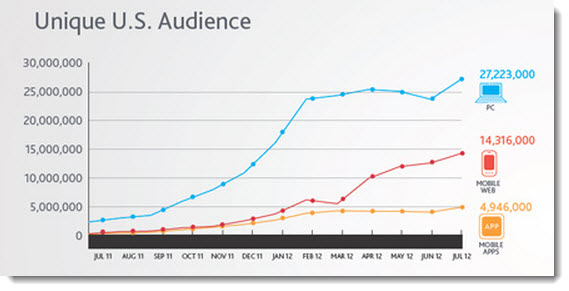 10 Insights into the State of Social Media in 2012 image The growth of Pinterest