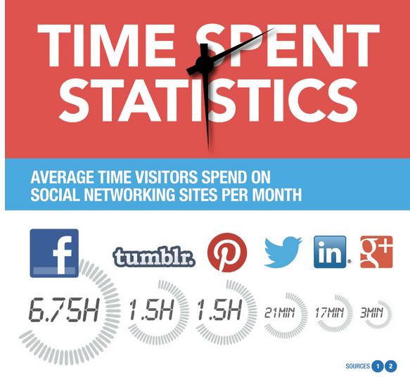 How Social Media Usage Will Change In 2013  image Time spent on social media