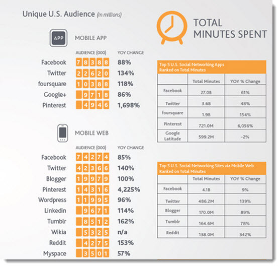 10 Insights into the State of Social Media in 2012 image Time spent on the top 10 social networks on mobile