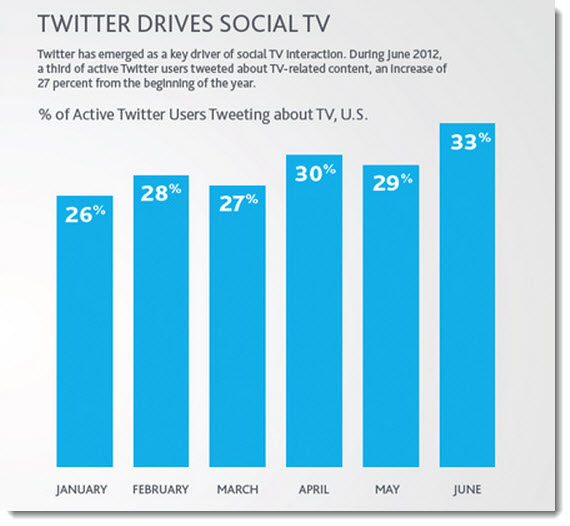 10 Insights into the State of Social Media in 2012 image Twitter drives social TV