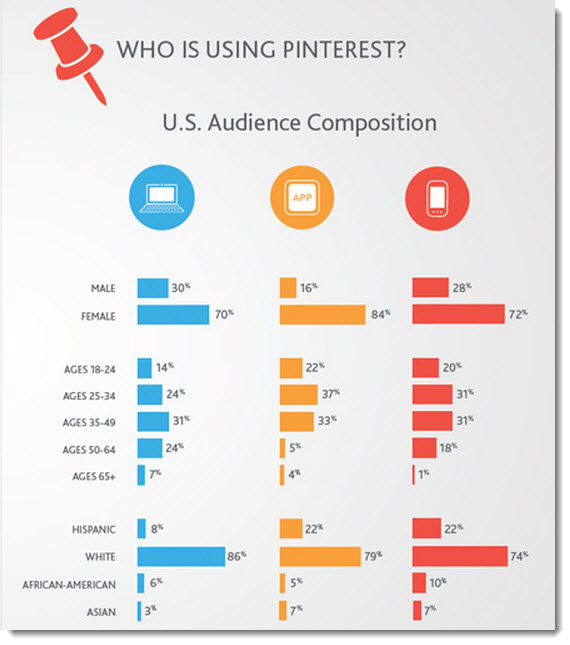 10 Insights into the State of Social Media in 2012 image Who is using Pinterest