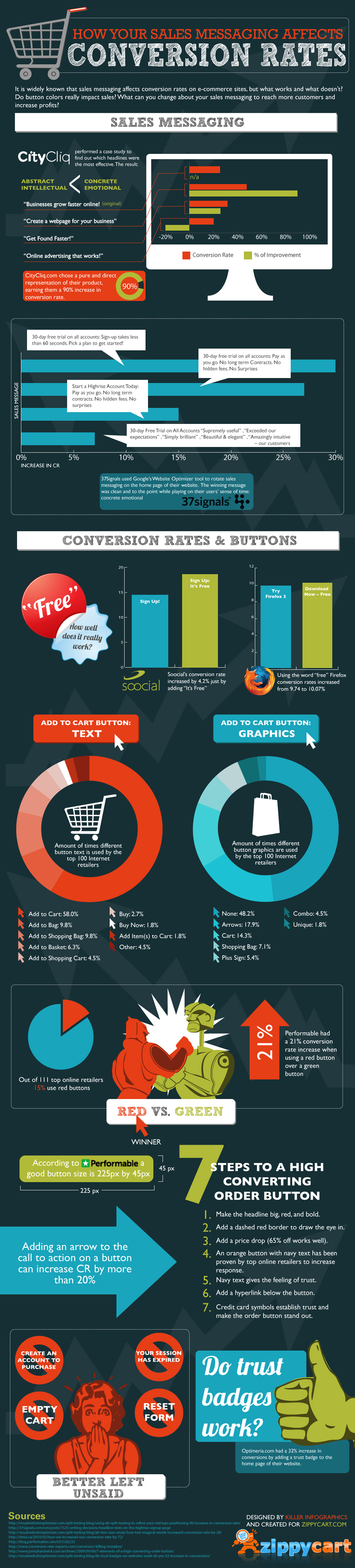 conversion rate infographic