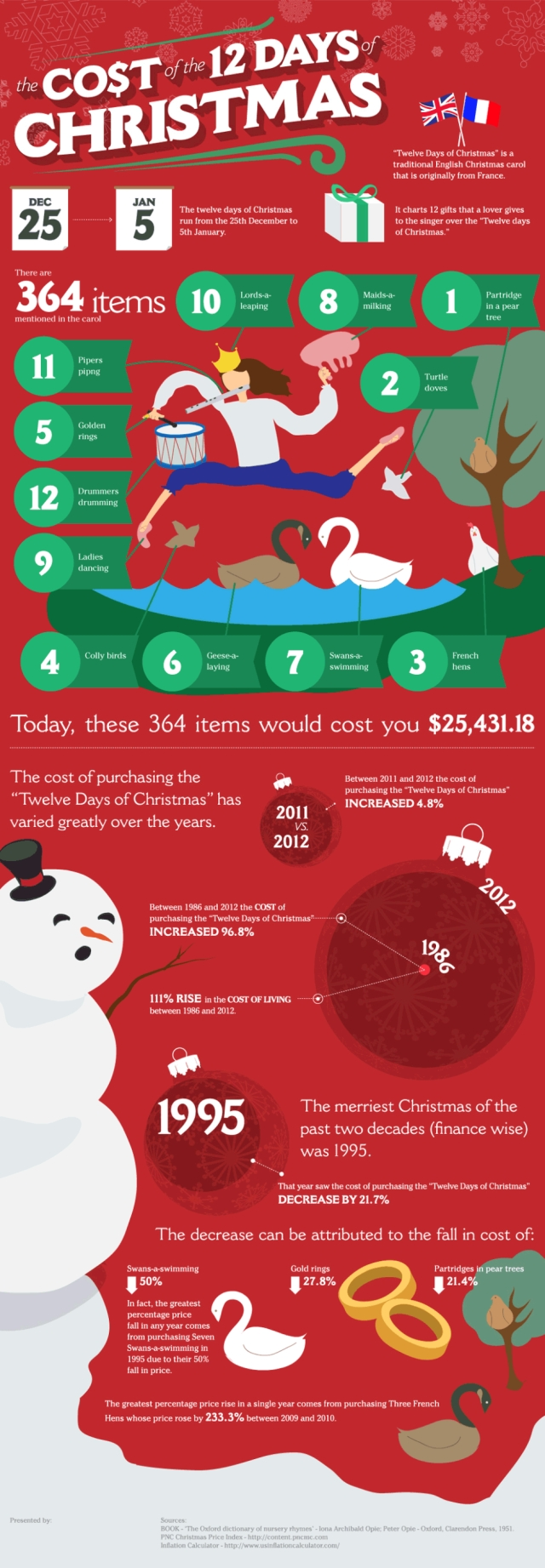 The Cost of The 12 Days of Christmas   Animated Infographic image the cost of the 12 days of christmas 640
