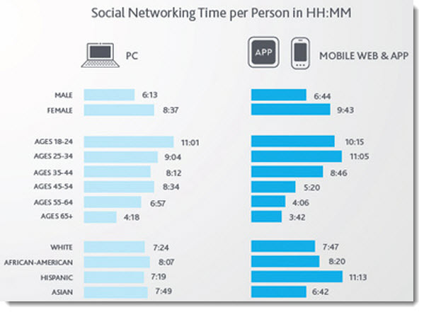 10 Insights into the State of Social Media in 2012 image time spent on social networks onm mobile