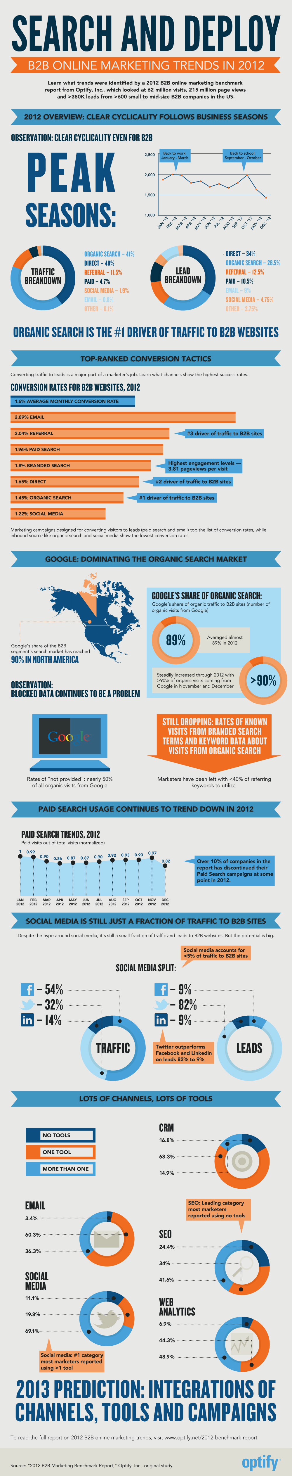 Organic Search Remains King In B2B (Infographic) image Infographic Optify 2012 B2B marketing benchmark report
