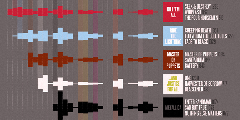 Music Visualization: Notation for Effective Business Design image Metallica