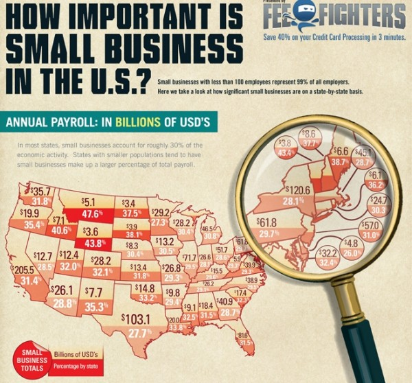 10 Awesome Infographics for Small Business image SMBinforgraphic 600x558