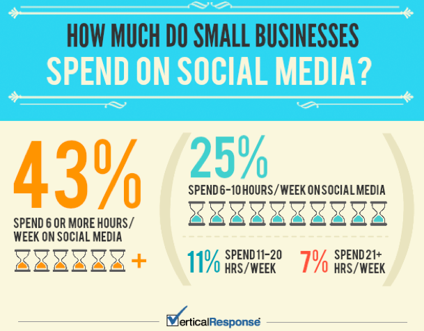 How Much Time, Money Do Small Businesses Spend on Social? Marketing Infographic