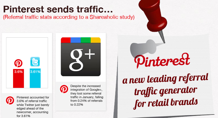 The Power of Pinterest - Marketing Infographic
