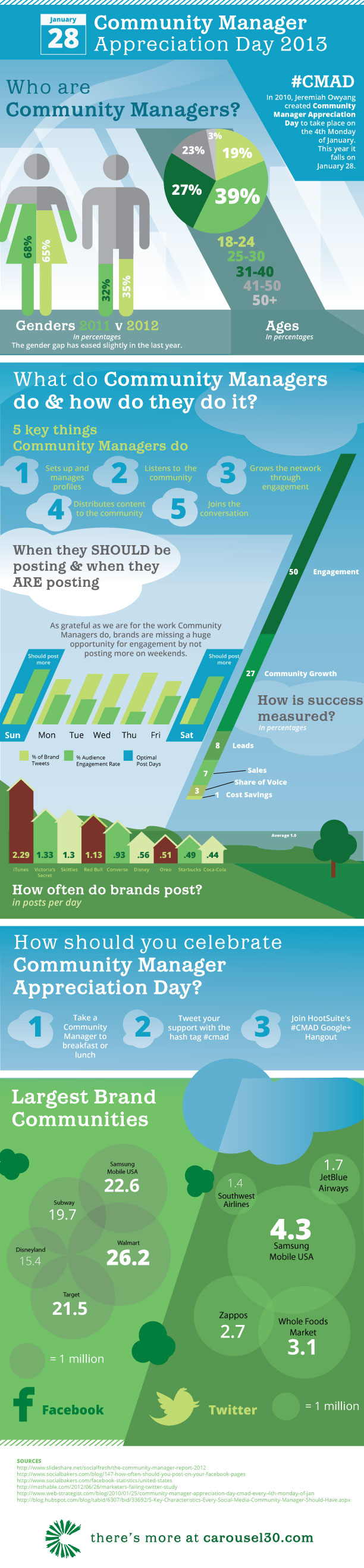 What a Community Manager Does [Infographic] image c30 community management infographic1