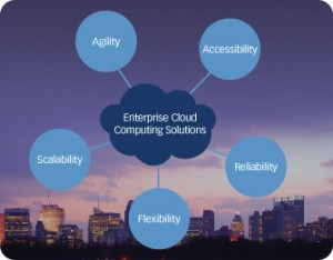 Public, Private, or Hybrid   Which Cloud Architecture is for You? image cloud computing diagram 300x234