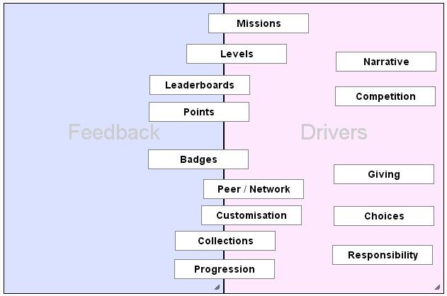 Feedback and Drivers in Gamification image feedback and drivers