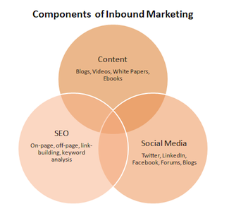 Inbound Marketing fits the B2B purchase cycle Weidert Group