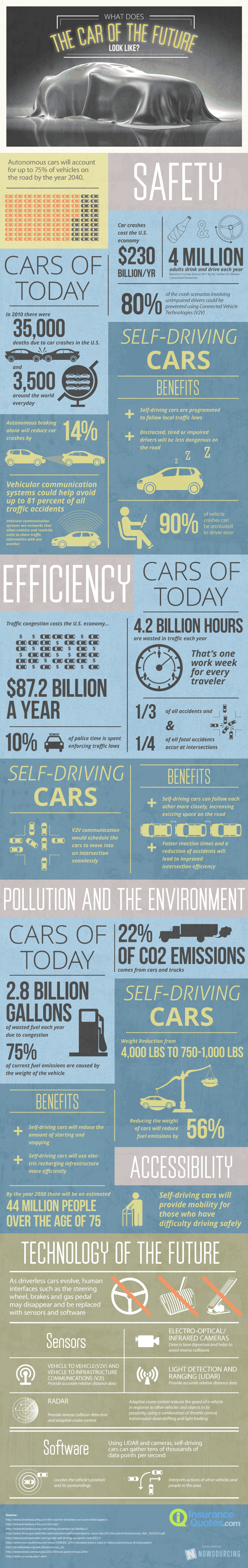 The Car of Tomorrow [Infographic] image self driving cars 800