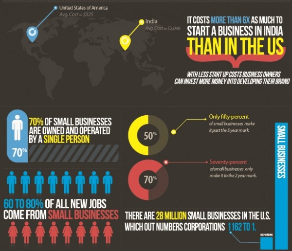 10 Awesome Infographics for Small Business image