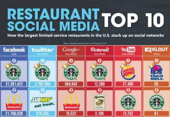6 Reasons Starbucks Excels at Social Media Marketing image starbucks image1