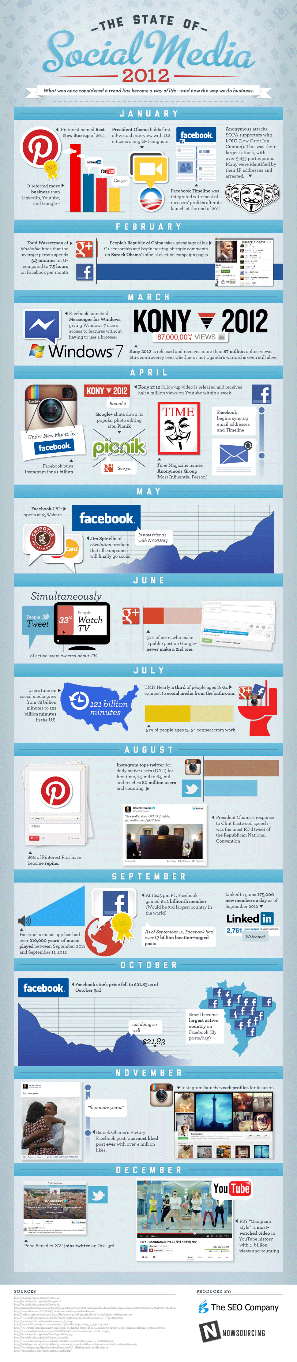 5 Social Media Marketing Strategy Lessons From 2012 image stateofsocial2012